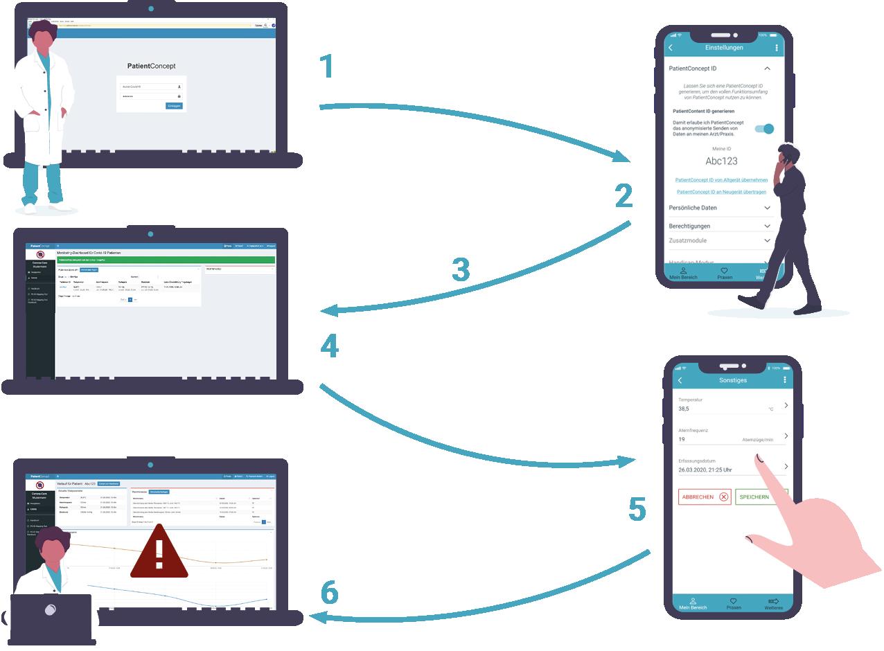 Darstellung Workflow - PatientConcept Corona-Dashboard